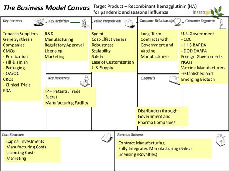 Exemple del Business Model Canvas